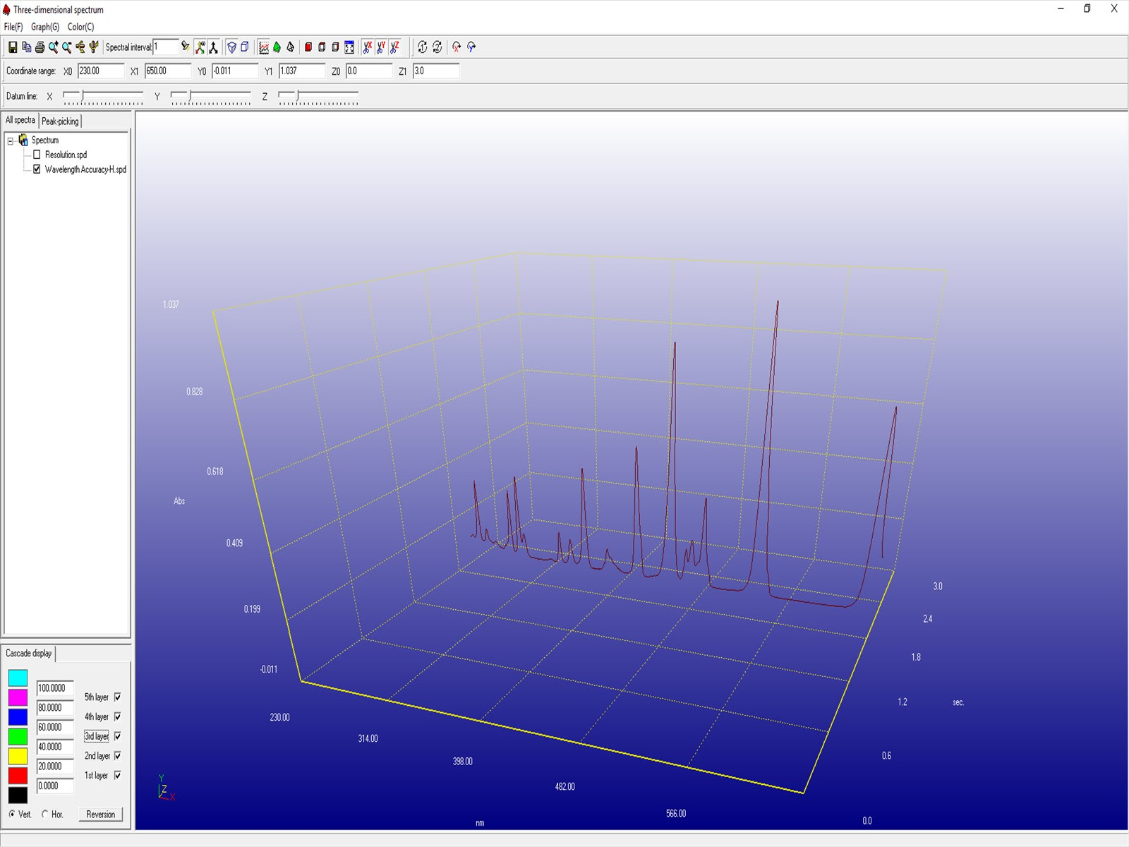 Simple 3D Display of Spectrum Scan