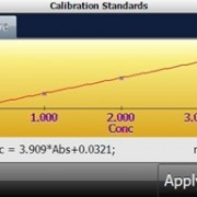 Standard Calibration Graph on C30