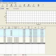 Calibration and sample analysis
