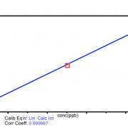 Arsenic Calibration 0 – 10ppb