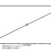 Selenium Calibration 0 – 10ppb