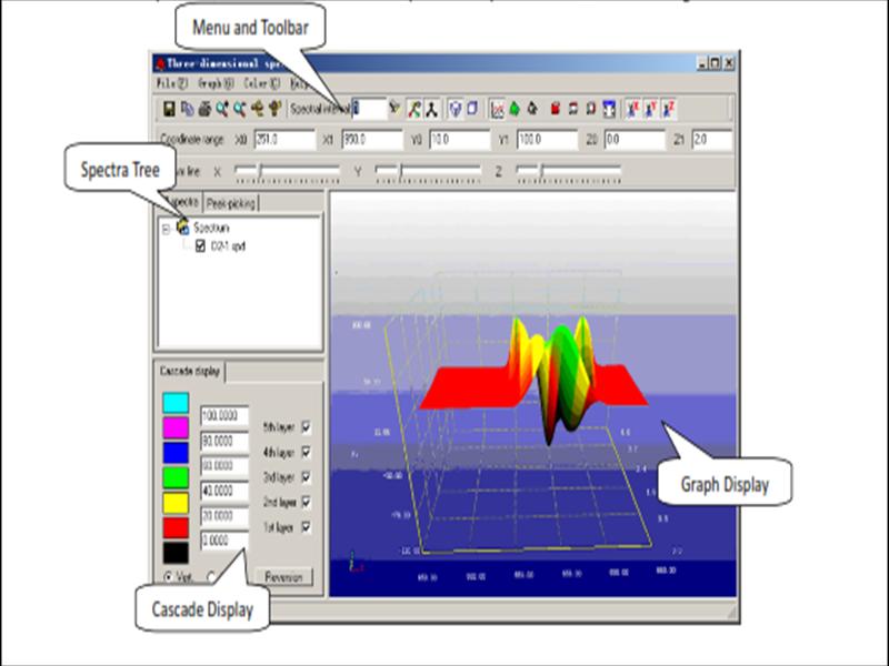 3D Overlayed Spectrum Scan